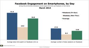 Facebook auf Smartphones