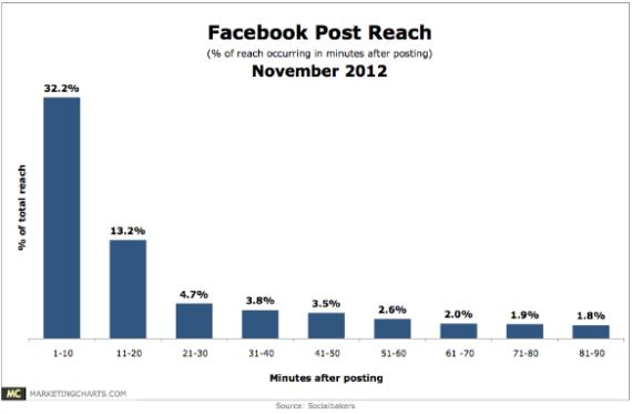 Facebookposts größte Reichweite
