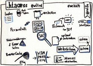 htaccess für WordPress